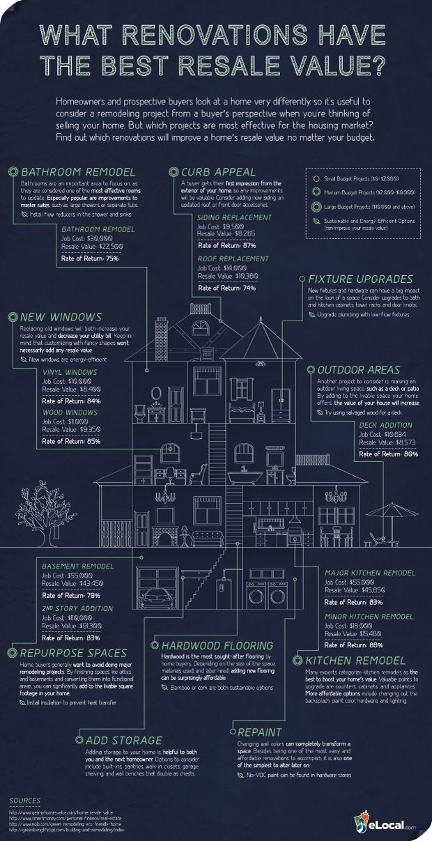 Home Renovations That Provide the Best Resale Value- good ideas when looking to ...